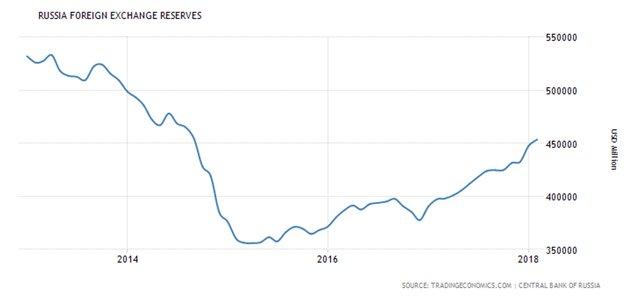 международные резервы РФ
