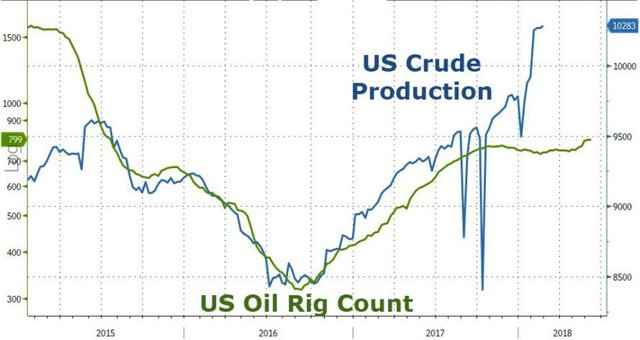 производтсво нефти