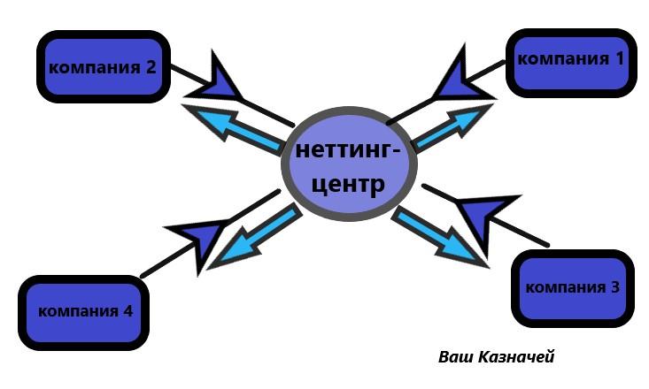 схема неттинга