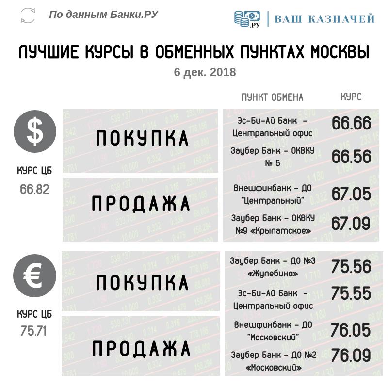 лучшие обменные курсы валют