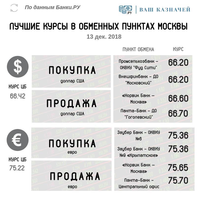 лучшие курсы обмена валюты 13 дек