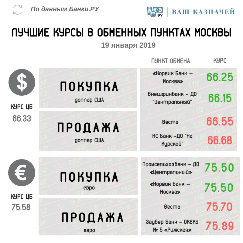 Лучшие  обменные курсы СЕГОДНЯ
