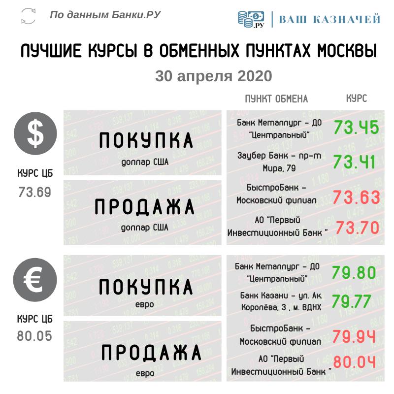 В уссурийска банках сегодня на валют курс обмена